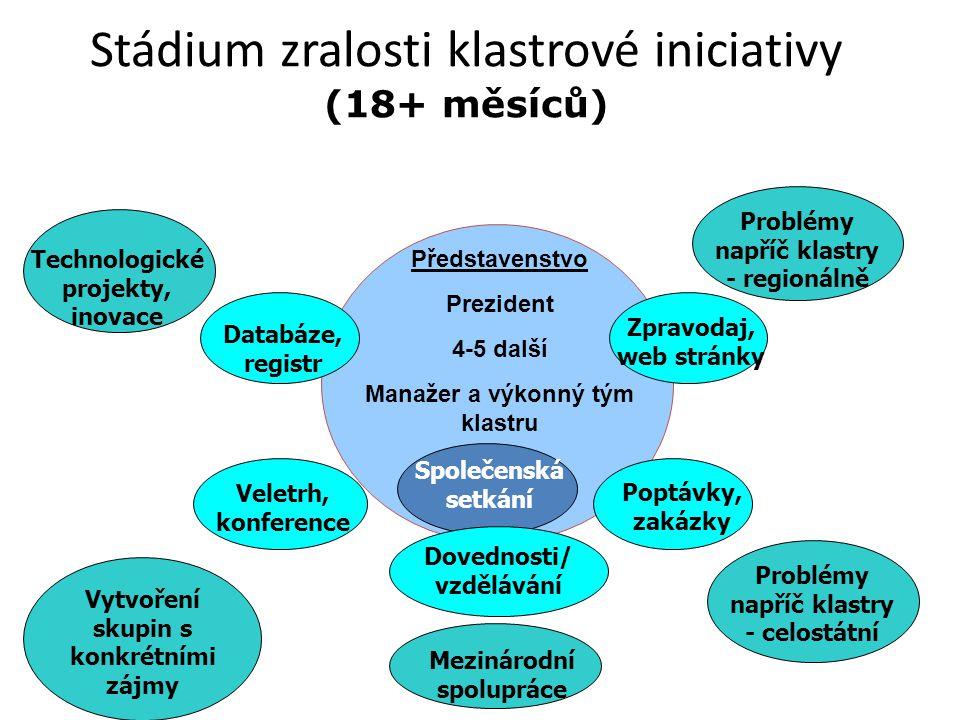 Stádium zralosti klastrové iniciativy (18+ měsíců)