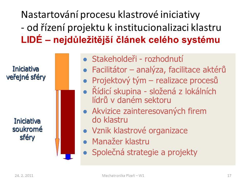 Nastartování procesu klastrové iniciativy - od řízení projektu k institucionalizaci klastru