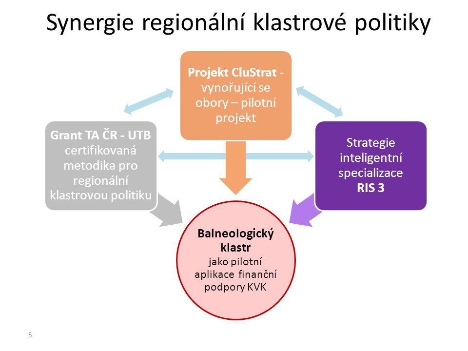Synergie regionální klastrové politiky