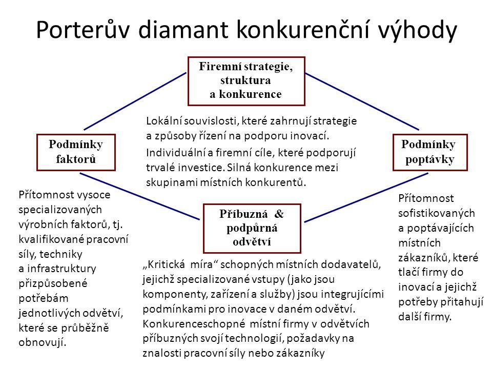 Porterův diamant konkurenční výhody