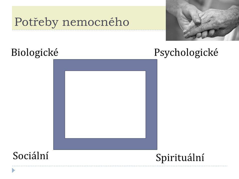Potřeby nemocného Biologické Psychologické Sociální Spirituální