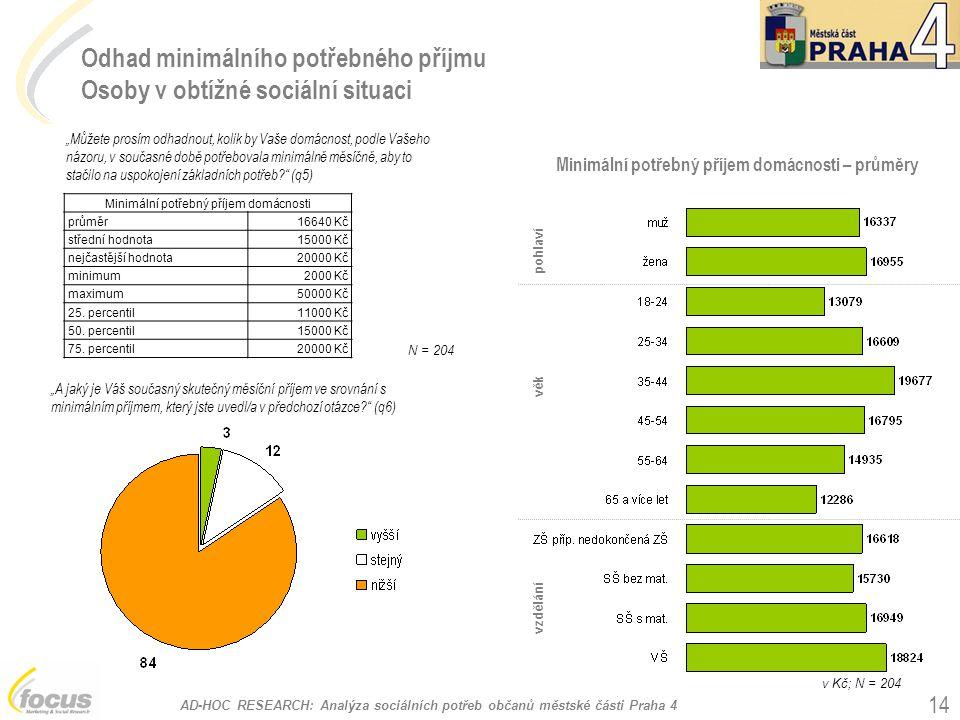 Odhad minimálního potřebného příjmu Osoby v obtížné sociální situaci
