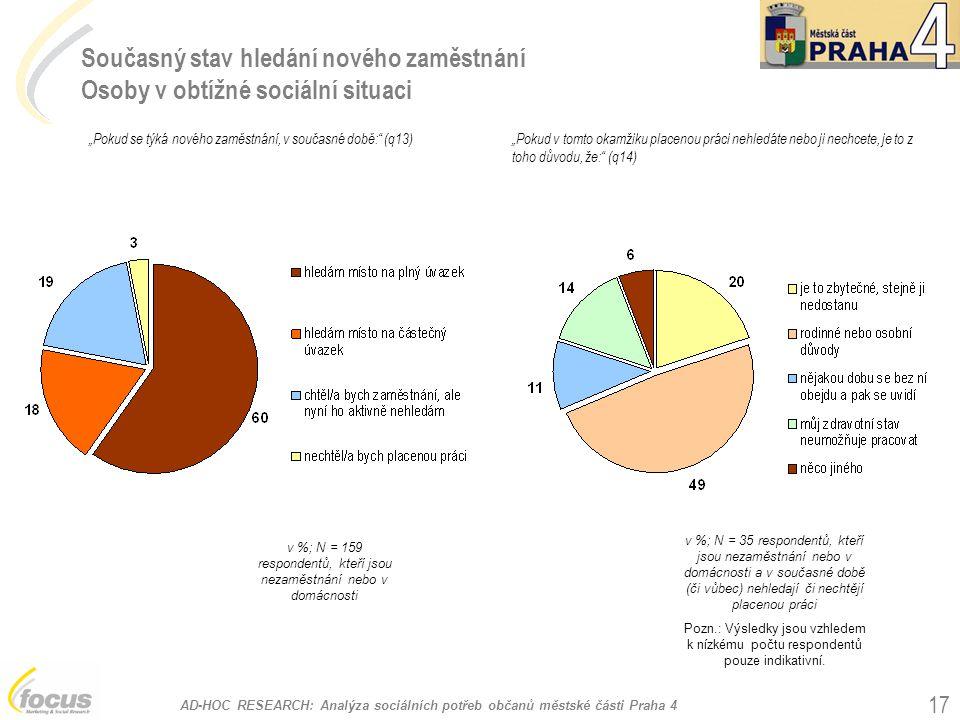 v %; N = 159 respondentů, kteří jsou nezaměstnání nebo v domácnosti