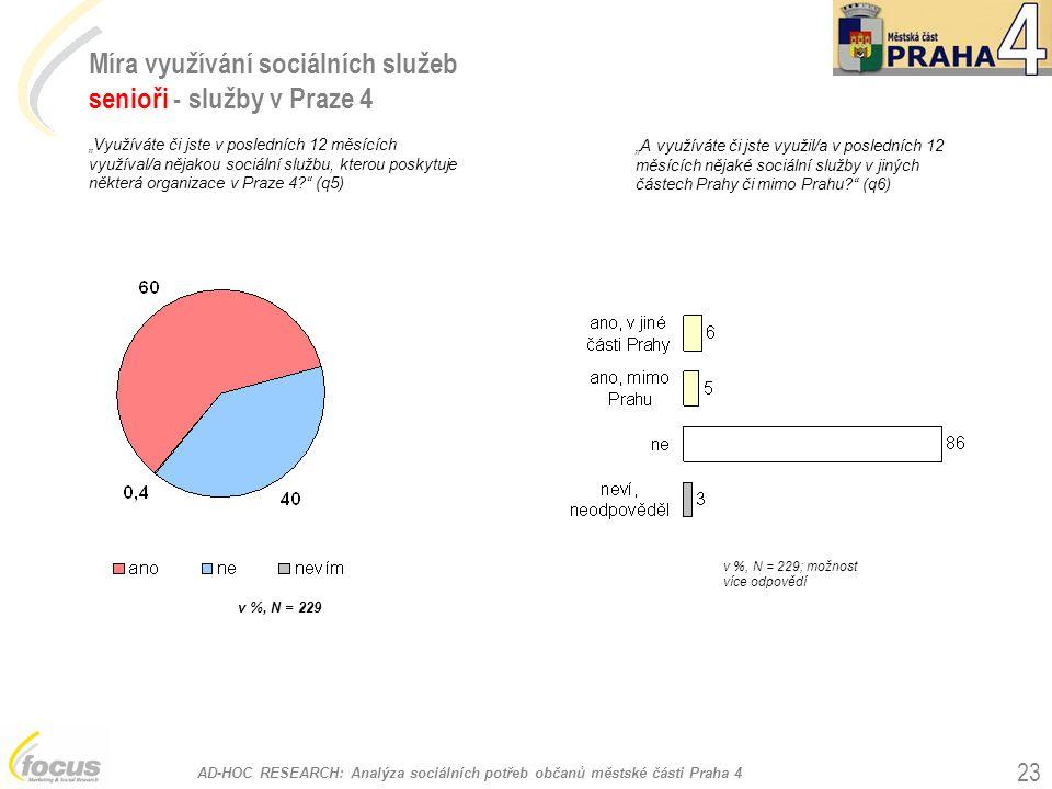 Míra využívání sociálních služeb senioři - služby v Praze 4