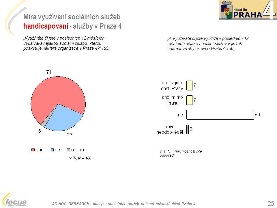 Míra využívání sociálních služeb handicapovaní - služby v Praze 4