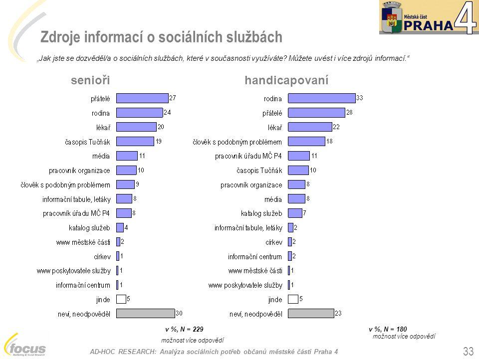 Zdroje informací o sociálních službách