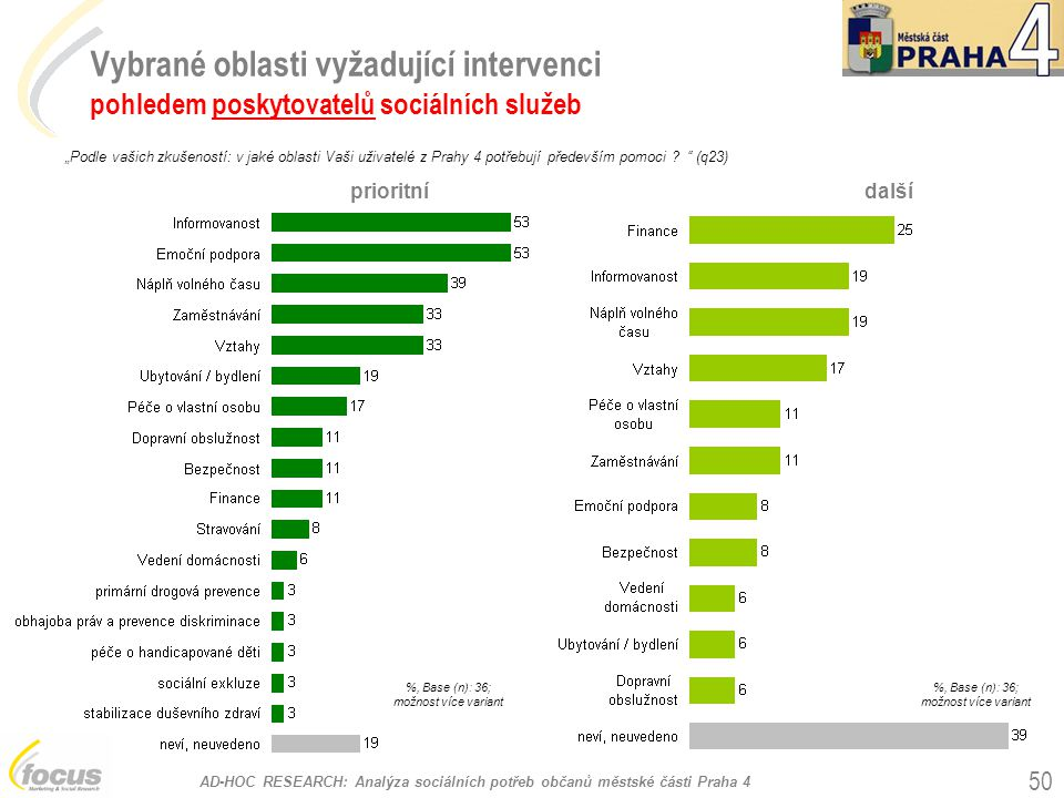 Vybrané oblasti vyžadující intervenci pohledem poskytovatelů sociálních služeb