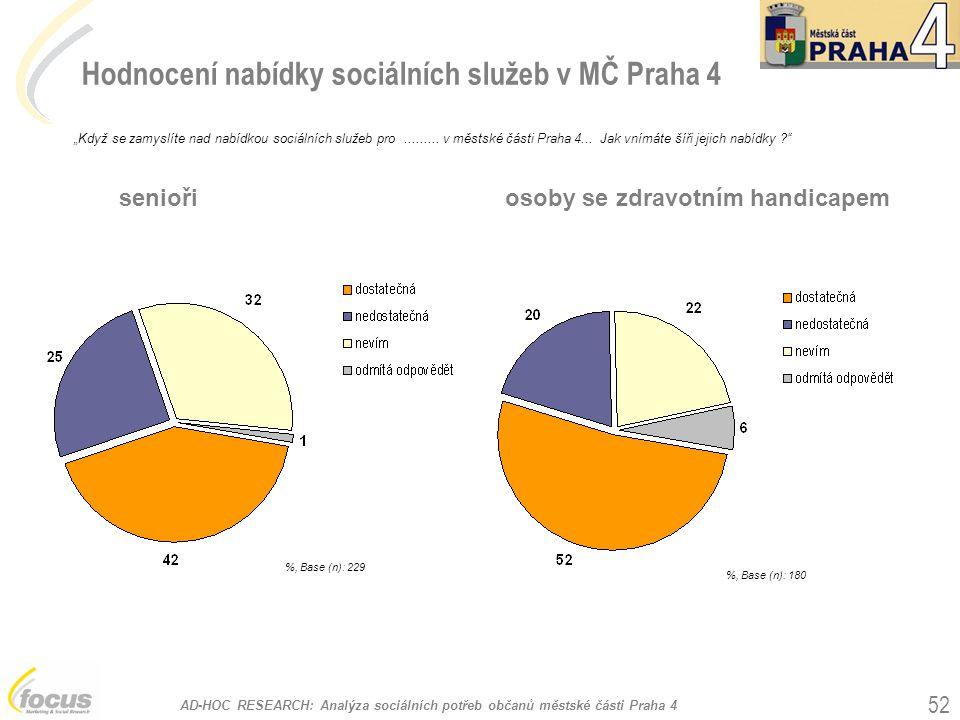 Hodnocení nabídky sociálních služeb v MČ Praha 4
