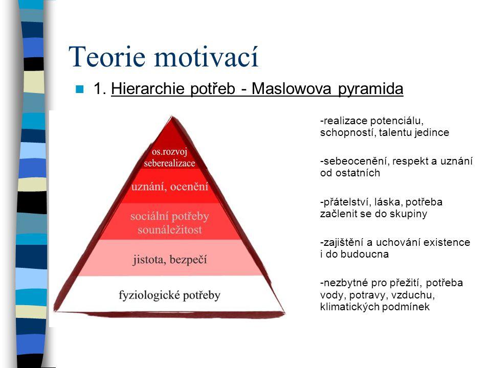 Teorie motivací 1. Hierarchie potřeb - Maslowova pyramida