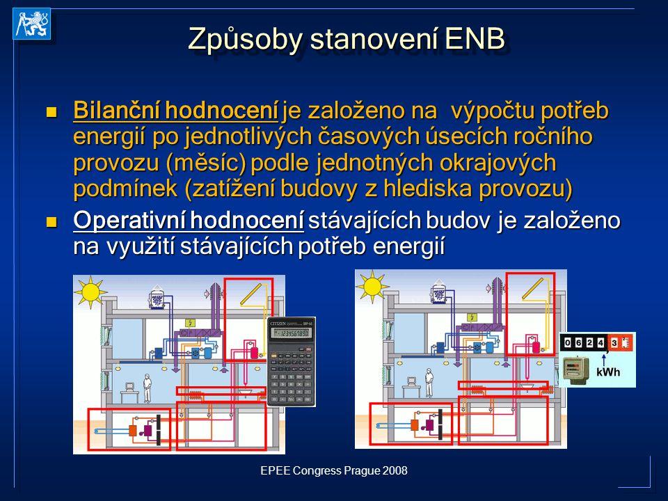 Způsoby stanovení ENB