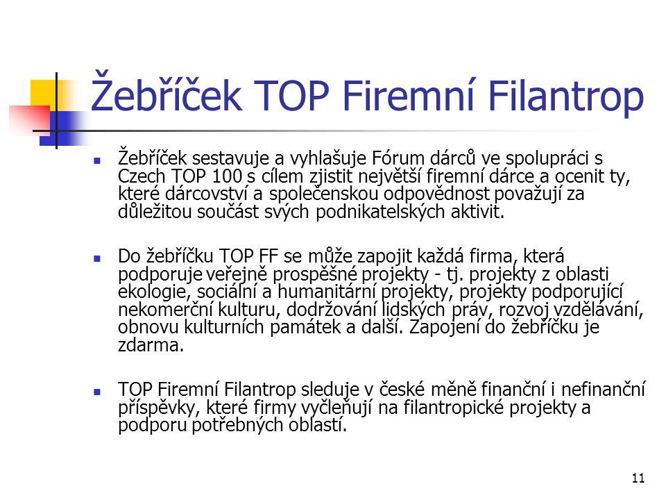 Žebříček TOP Firemní Filantrop