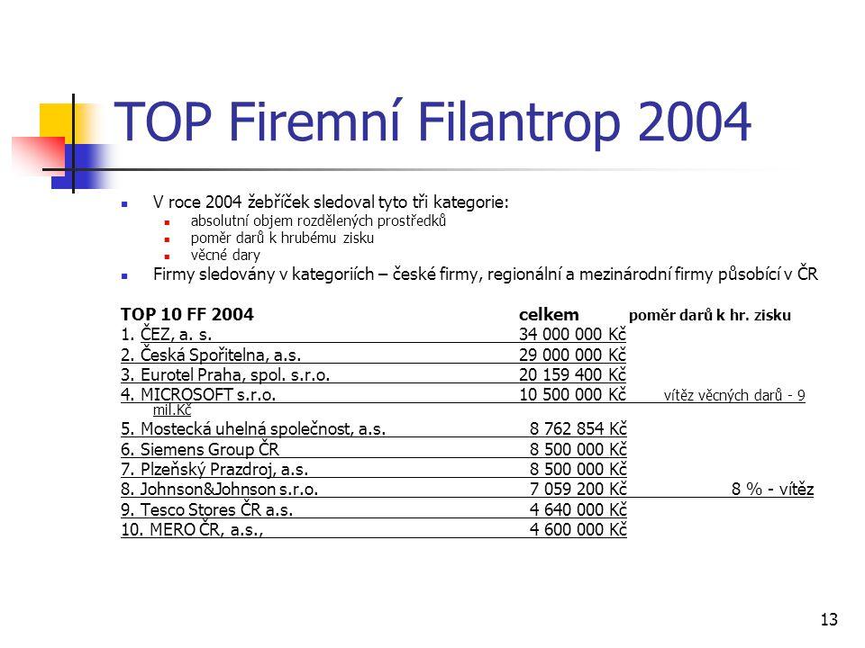 TOP Firemní Filantrop 2004 V roce 2004 žebříček sledoval tyto tři kategorie: absolutní objem rozdělených prostředků.