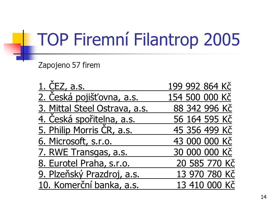 TOP Firemní Filantrop 2005 1. ČEZ, a.s. 199 992 864 Kč