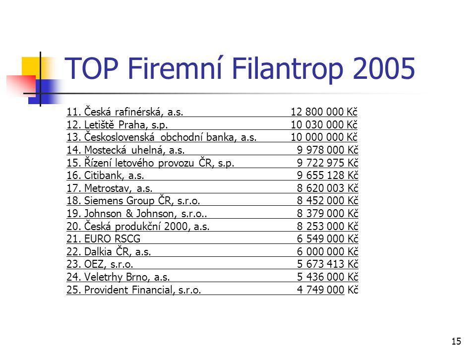 TOP Firemní Filantrop 2005 11. Česká rafinérská, a.s. 12 800 000 Kč