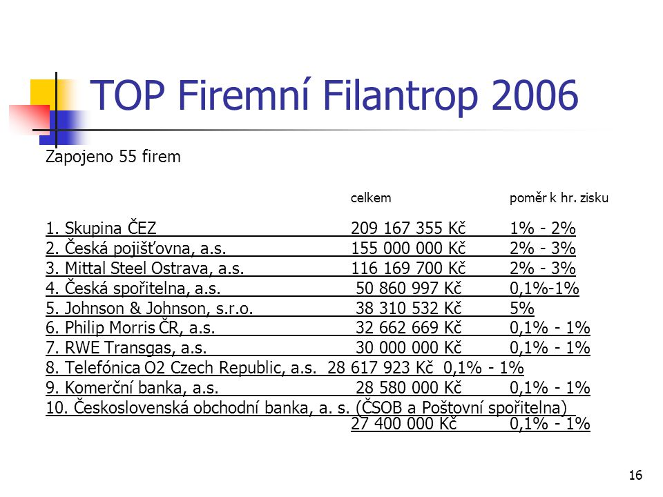 TOP Firemní Filantrop 2006 Zapojeno 55 firem celkem poměr k hr. zisku