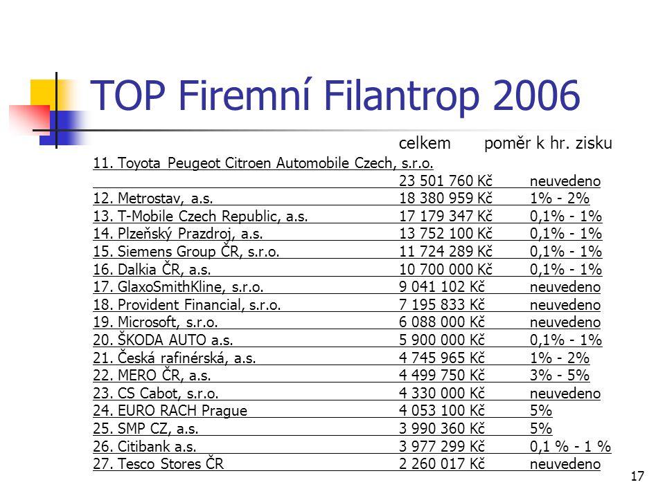 TOP Firemní Filantrop 2006 celkem poměr k hr. zisku