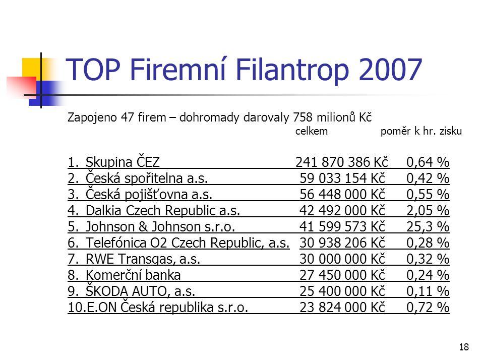 TOP Firemní Filantrop 2007 1. Skupina ČEZ 241 870 386 Kč 0,64 %