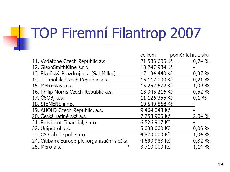 TOP Firemní Filantrop 2007 celkem poměr k hr. zisku