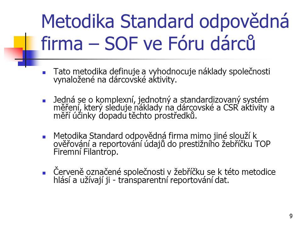 Metodika Standard odpovědná firma – SOF ve Fóru dárců