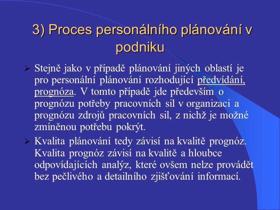 3) Proces personálního plánování v podniku