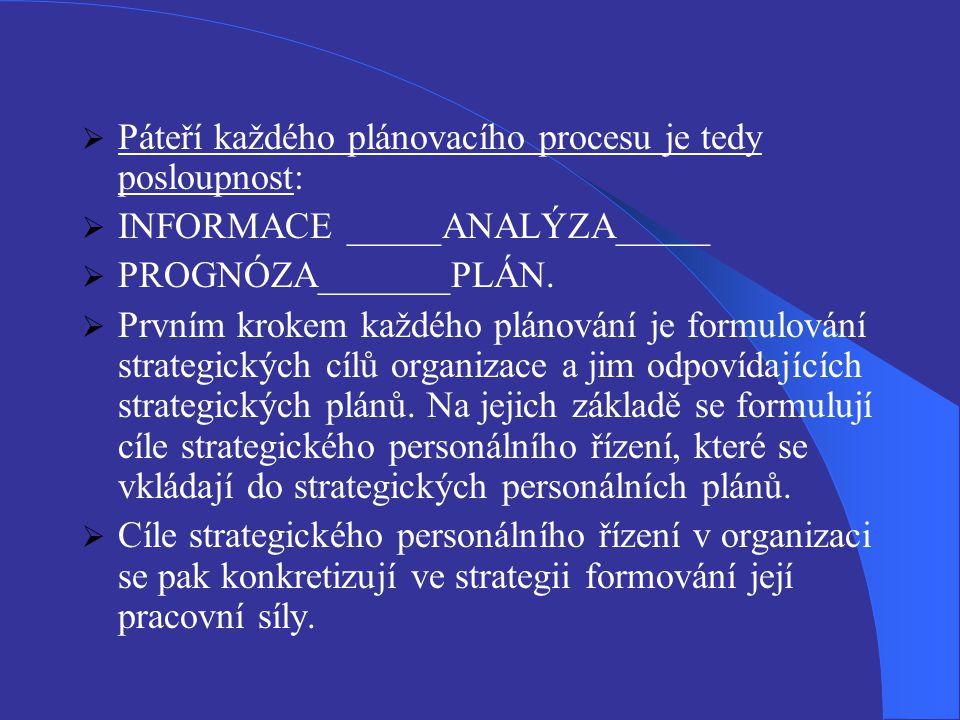 Páteří každého plánovacího procesu je tedy posloupnost: