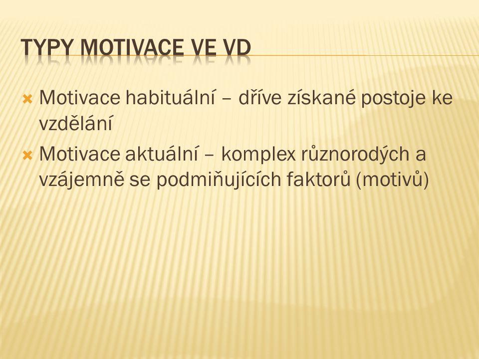 Typy Motivace ve VD Motivace habituální – dříve získané postoje ke vzdělání.