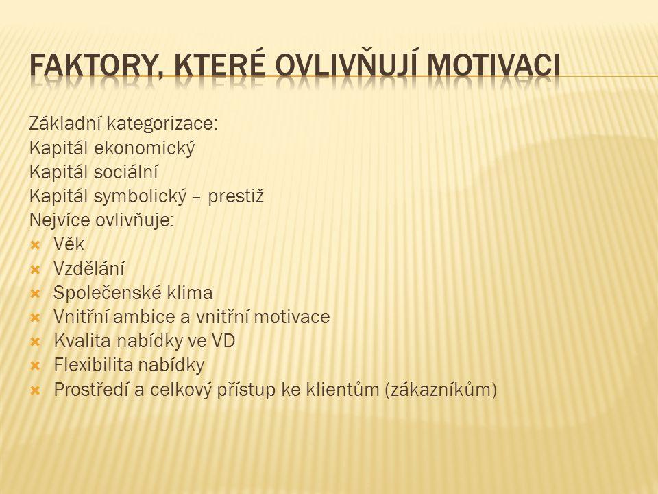 Faktory, které ovlivňují motivaci