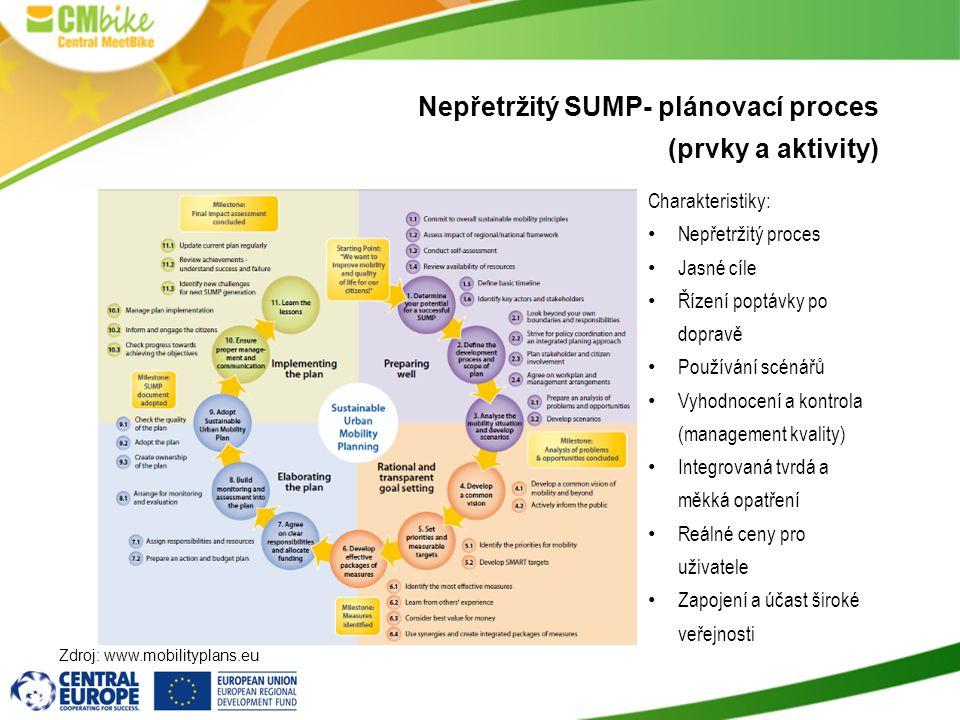 Nepřetržitý SUMP- plánovací proces (prvky a aktivity)