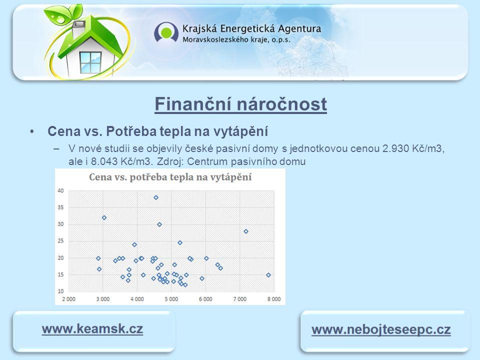 Finanční náročnost Cena vs. Potřeba tepla na vytápění