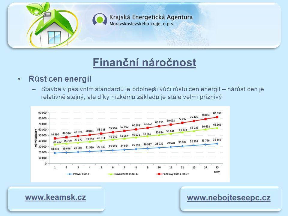 Finanční náročnost Růst cen energií