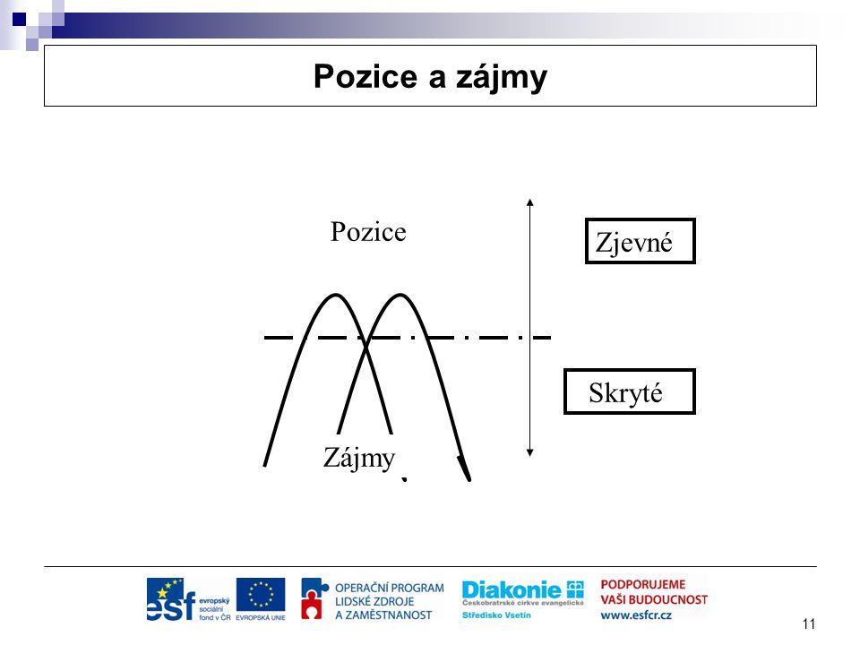Pozice a zájmy Pozice Zjevné Skryté Zájmy Aktivitu Pozice a zájmy 11