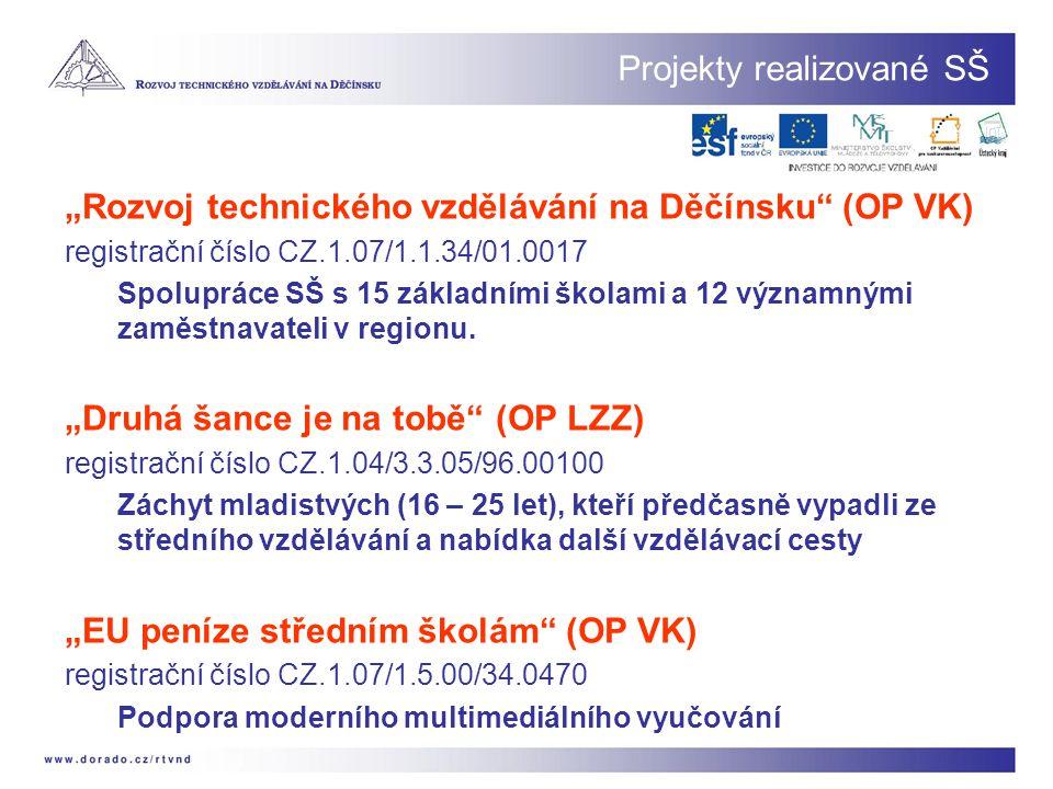 Projekty realizované SŠ