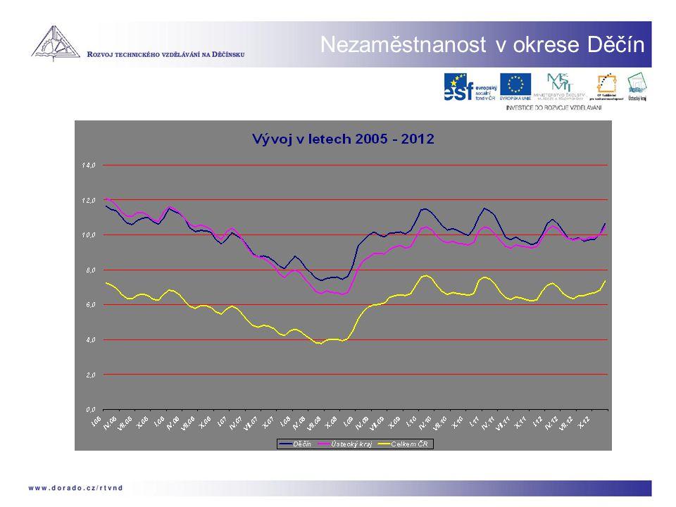 Nezaměstnanost v okrese Děčín