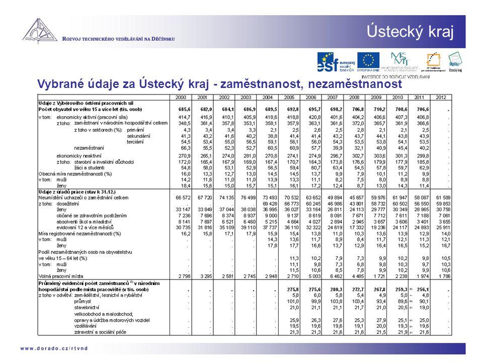 Ústecký kraj Vybrané údaje za Ústecký kraj - zaměstnanost, nezaměstnanost