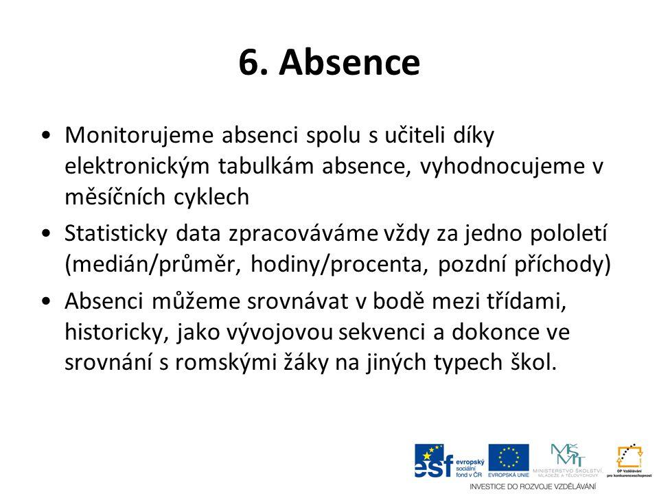 6. Absence Monitorujeme absenci spolu s učiteli díky elektronickým tabulkám absence, vyhodnocujeme v měsíčních cyklech.