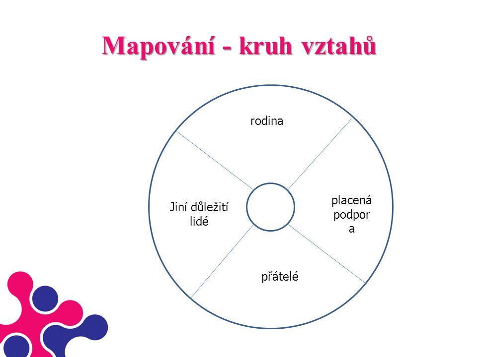 Mapování - kruh vztahů rodina placená podpora Jiní důležití lidé