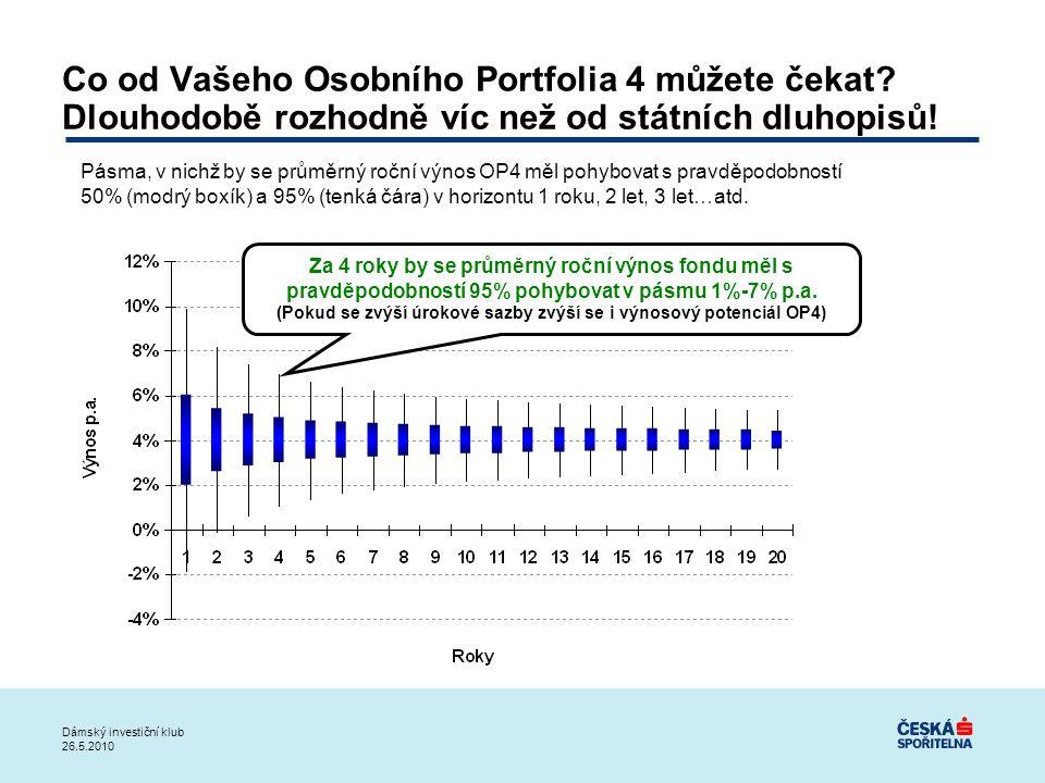 (Pokud se zvýší úrokové sazby zvýší se i výnosový potenciál OP4)