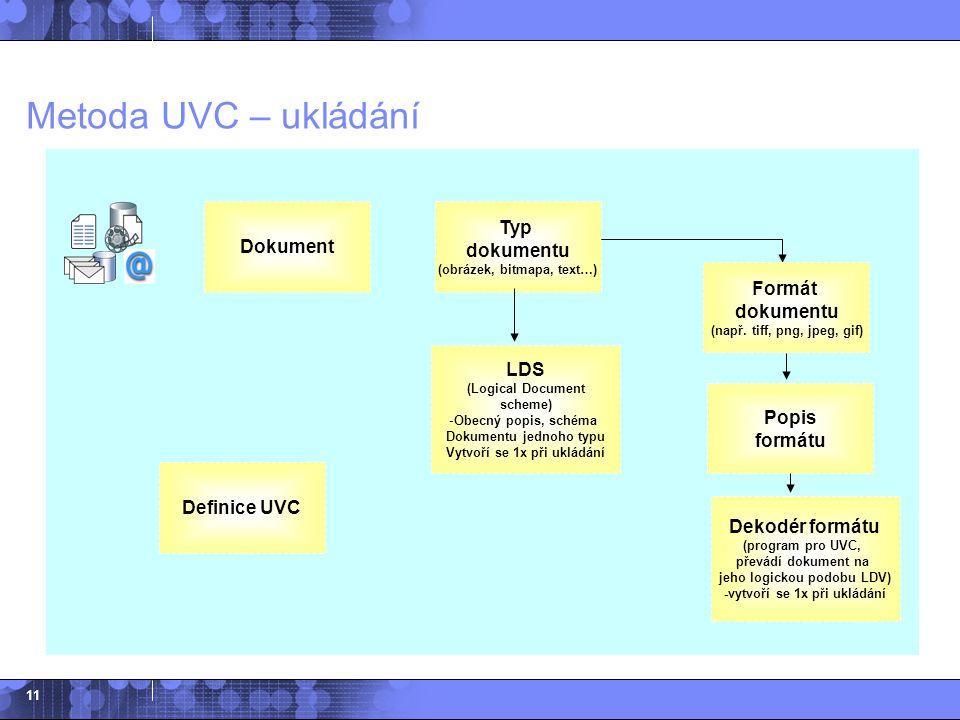 Metoda UVC – ukládání Typ dokumentu (obrázek, bitmapa, text…) Dokument