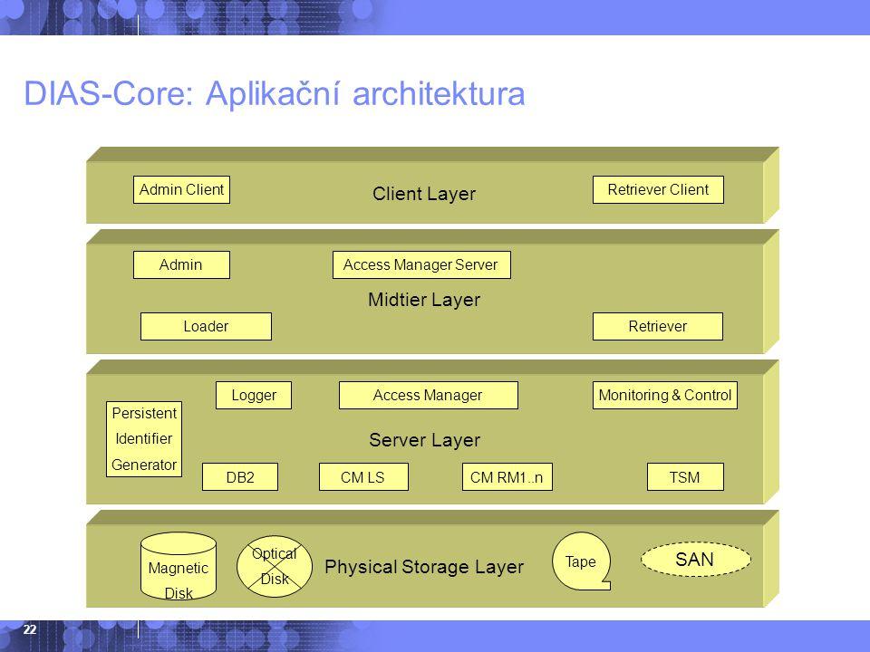 DIAS-Core: Aplikační architektura