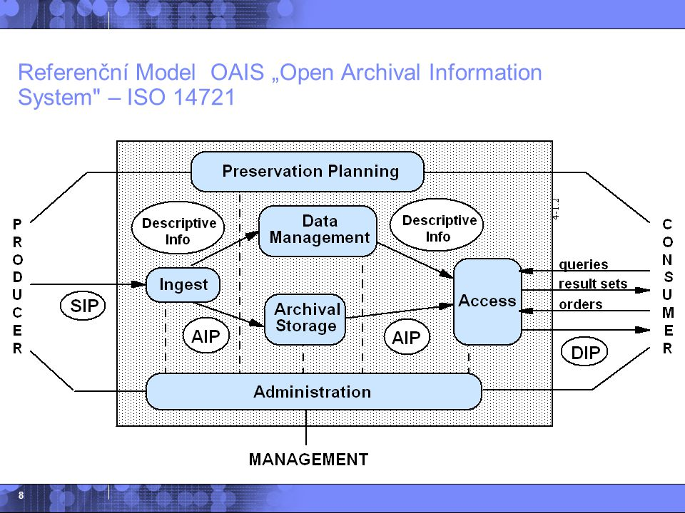 "Referenční Model OAIS ""Open Archival Information System – ISO 14721"