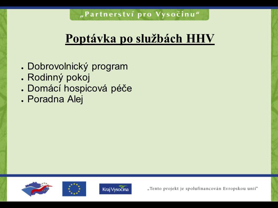 Poptávka po službách HHV