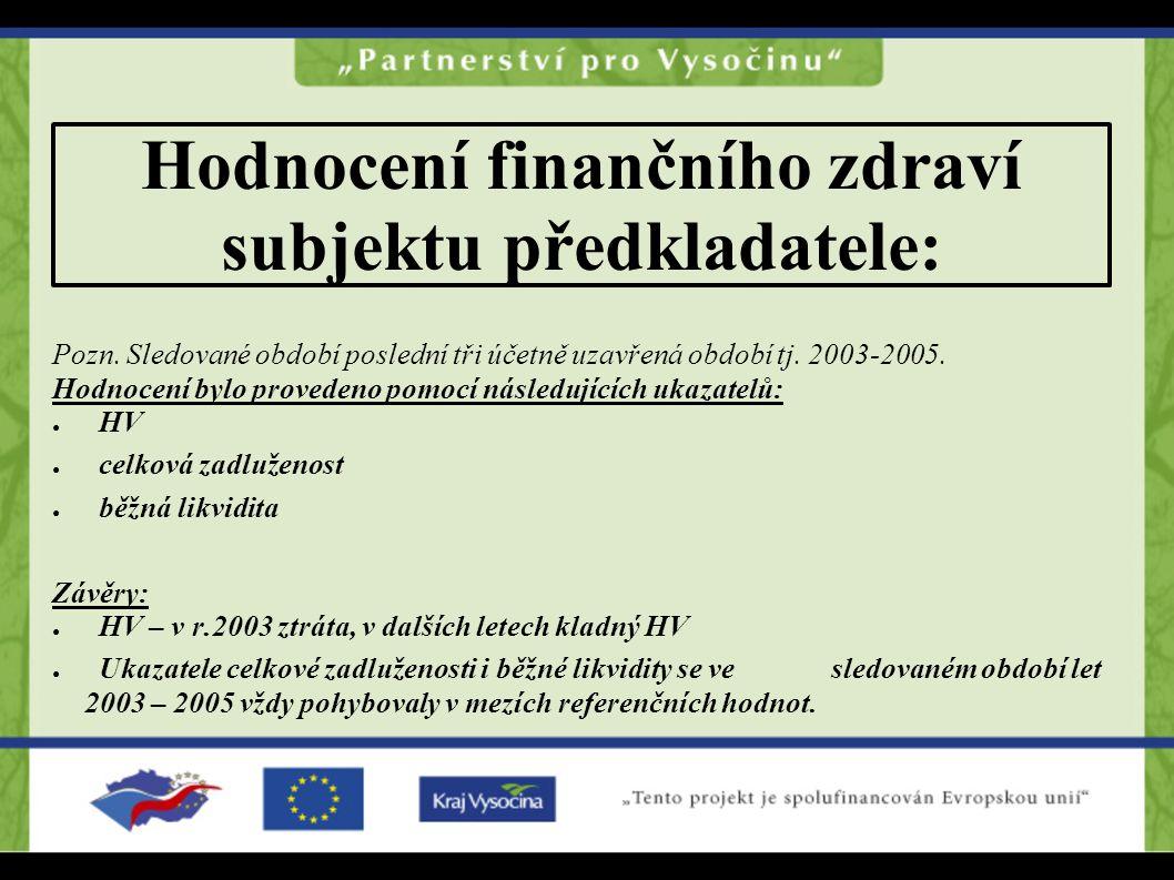 Hodnocení finančního zdraví subjektu předkladatele: