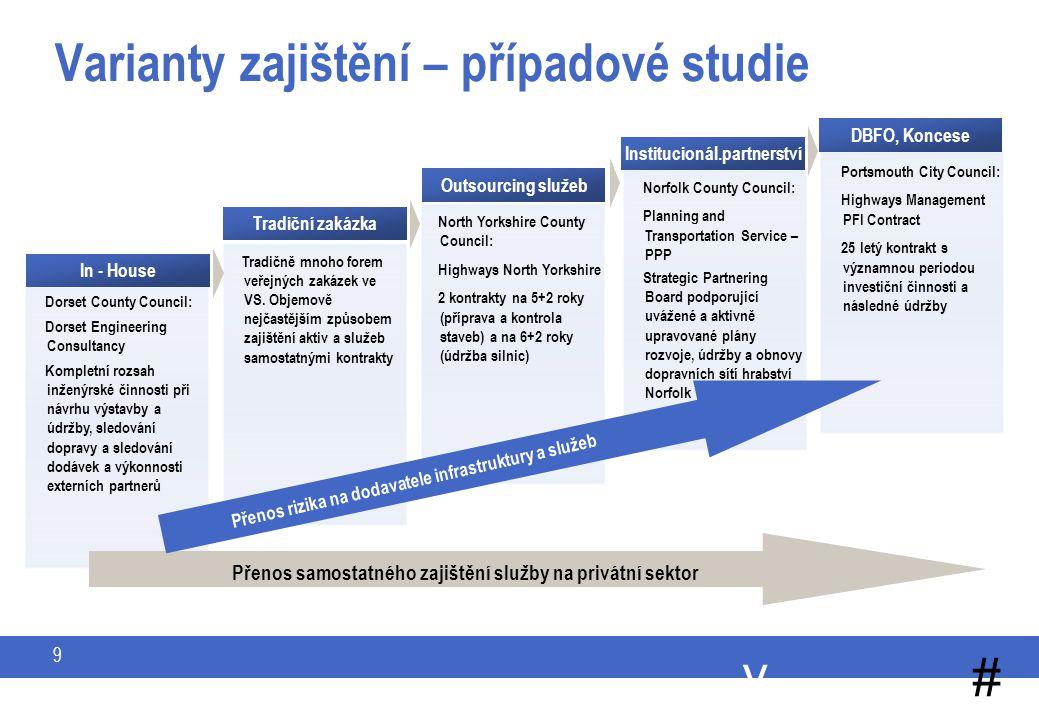 Vhodná forma PPP projektů