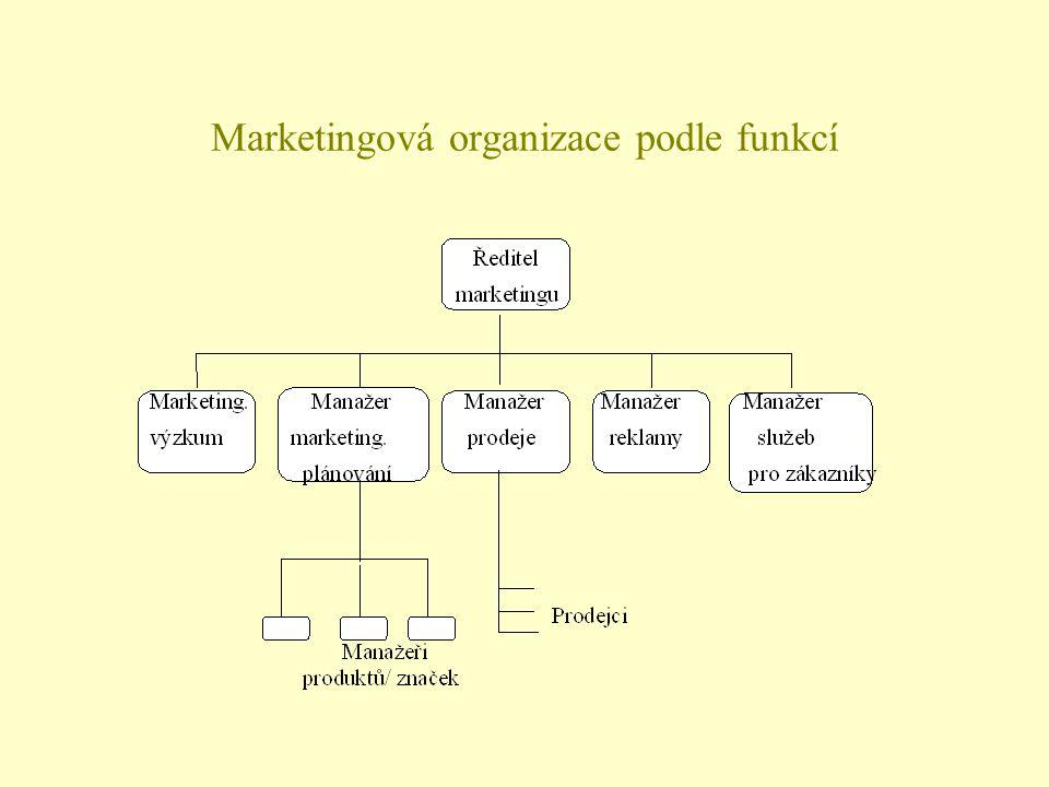 Marketingová organizace podle funkcí