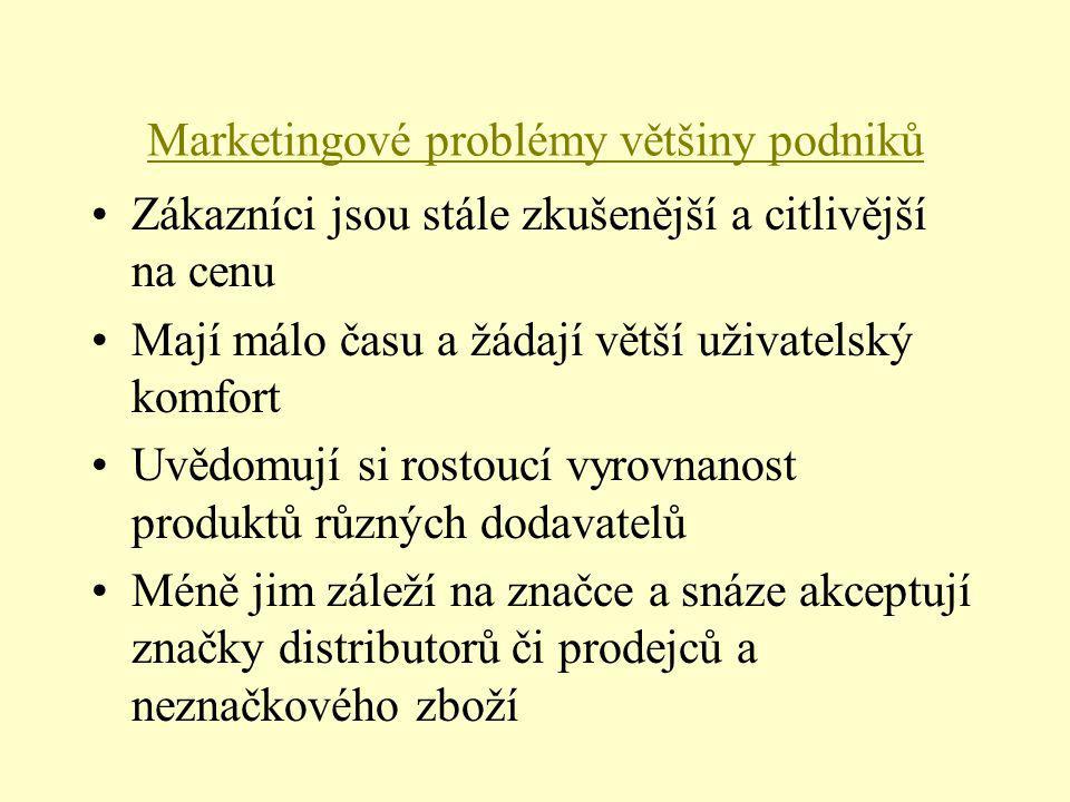 Marketingové problémy většiny podniků