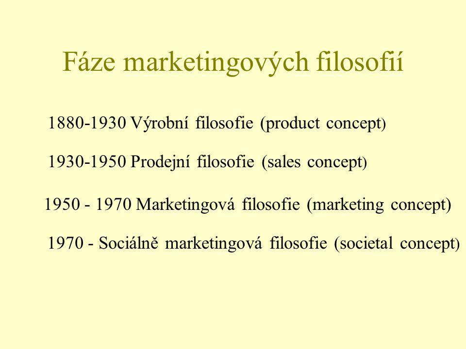 Fáze marketingových filosofií