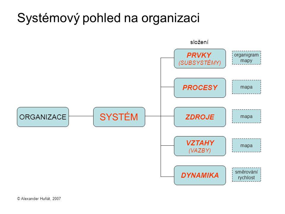 Systémový pohled na organizaci