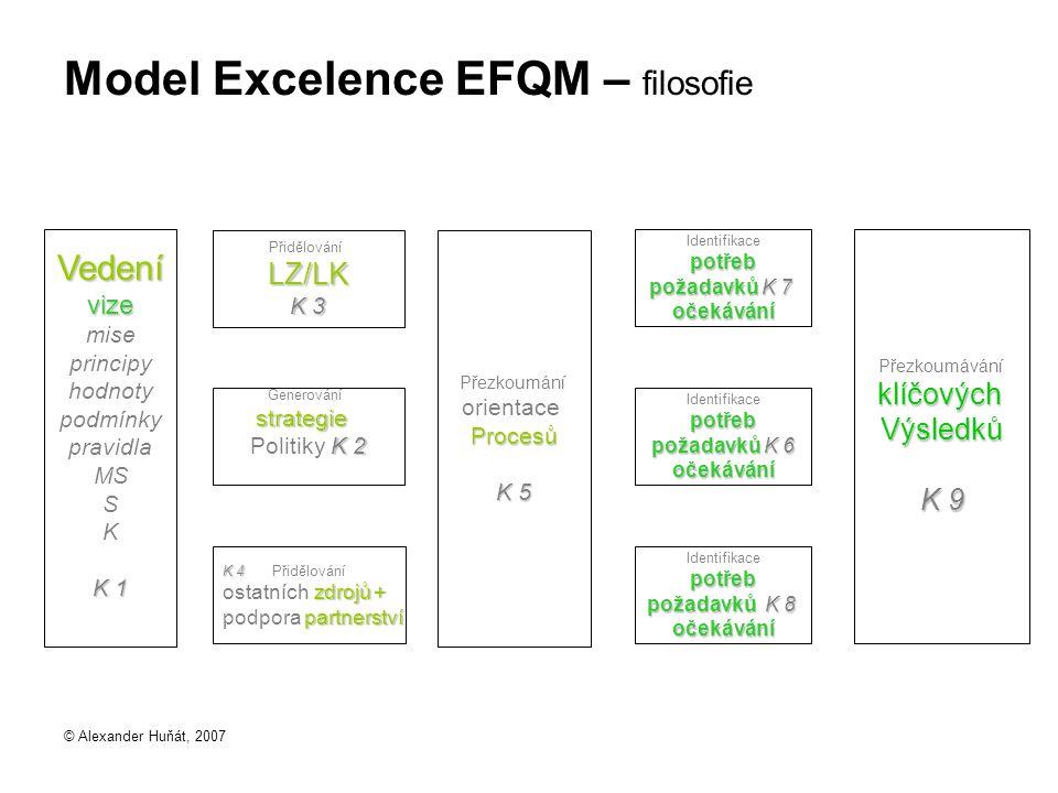 Model Excelence EFQM – filosofie