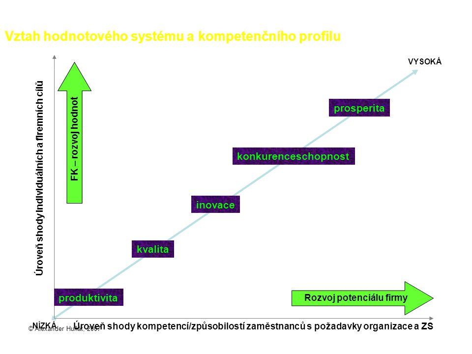 Vztah hodnotového systému a kompetenčního profilu