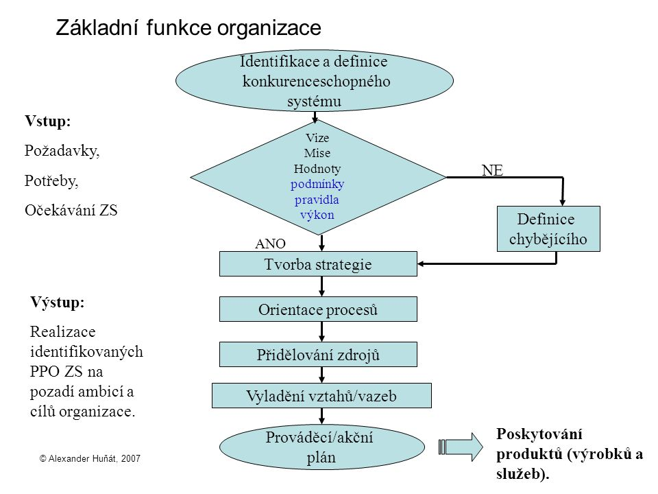 Základní funkce organizace